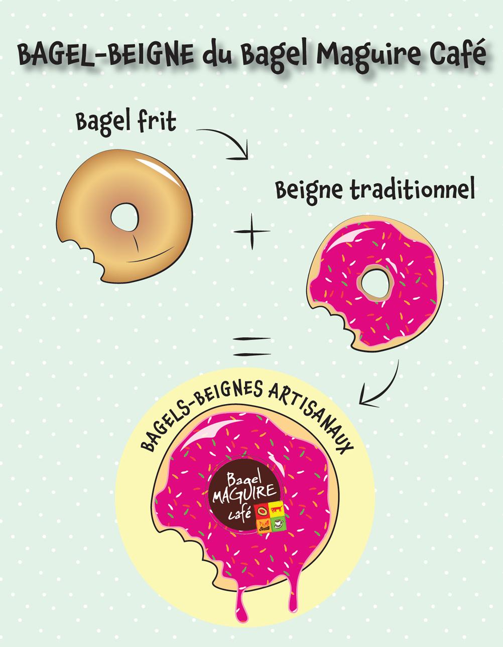 Bagels-Beignes